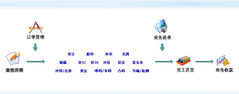 制卡业务流程管理软件